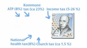 Forbrydelsen, the Killing, Danish taxes, ejerlejlighed, andels
